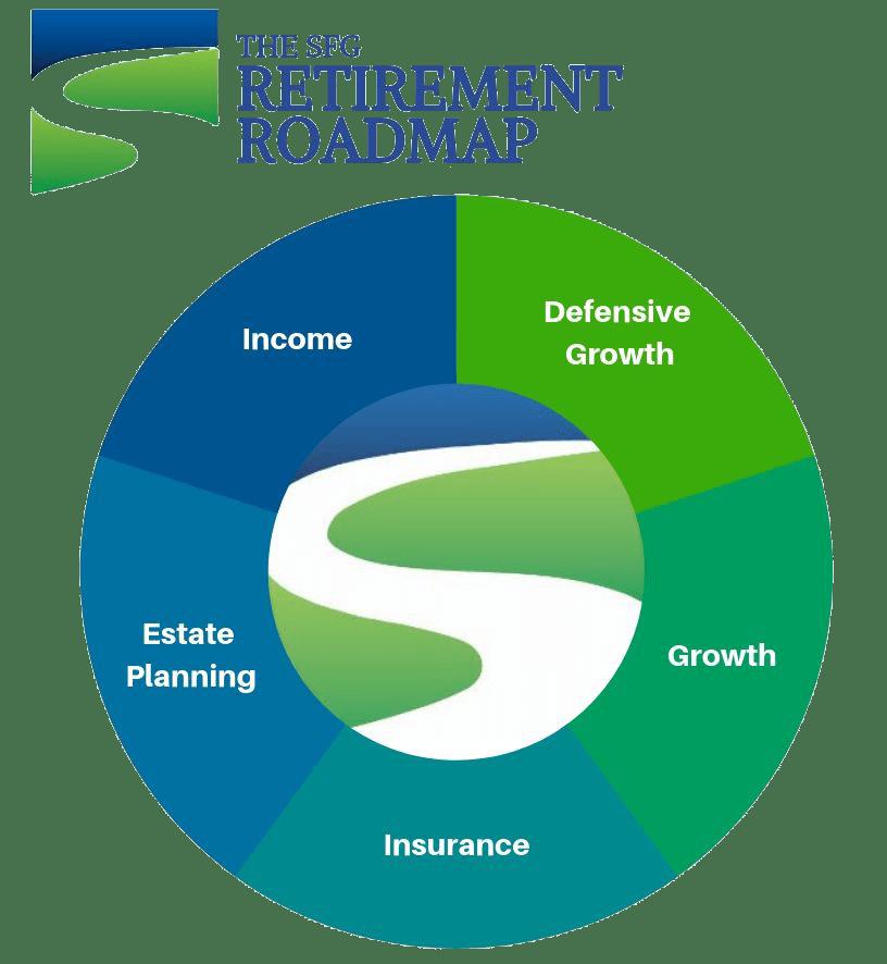 sfg-process